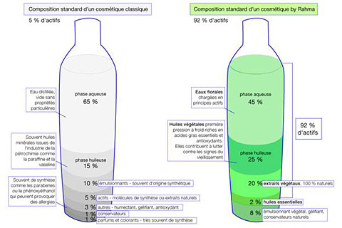 Comparaison entre la composition d'une creme bio et d'une creme classique