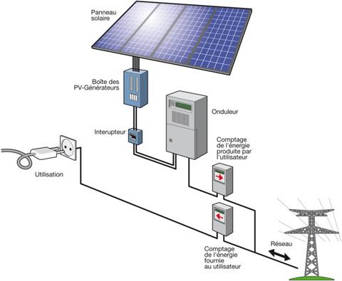 Schema d un generateur photovoltaique