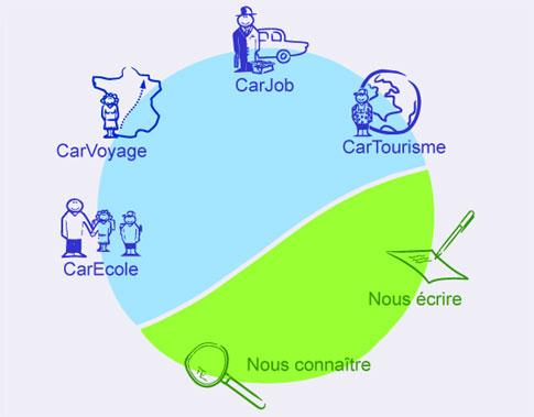 carstop covoiturage : le menu