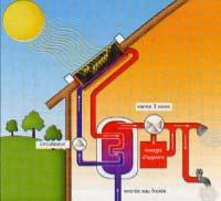 Schéma du chauffe eau solaire