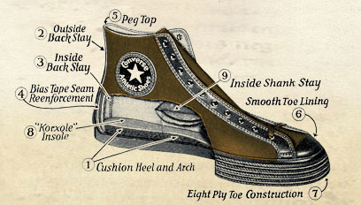 Pub Converse all star 1908